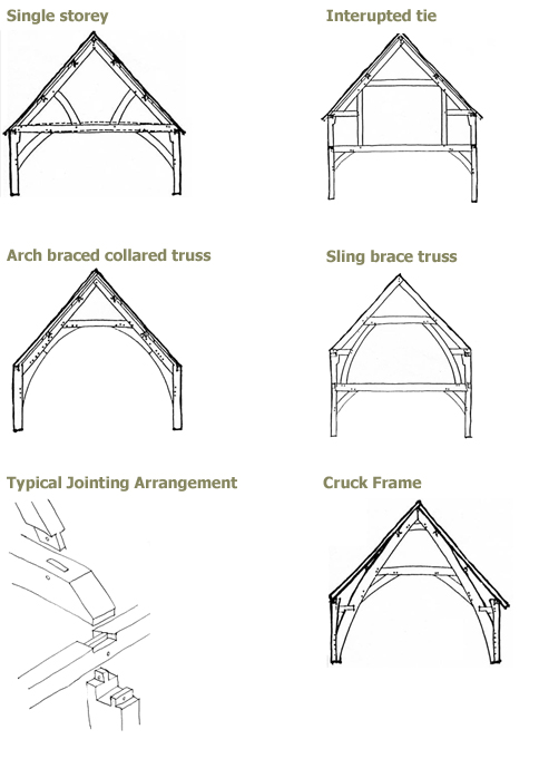 Oak Timber Frame  Oak Timber Frames From Treewrights Based